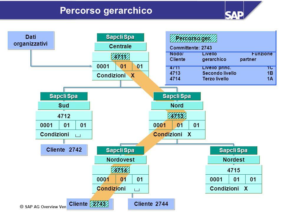 SAP AG Overview Vendite / 12 Percorso gerarchico Cliente Centrale Sapcli Spa Nordest 000101 Condizioni X 4715 Sapcli Spa Sud 000101 Condizioni 4712 Sa