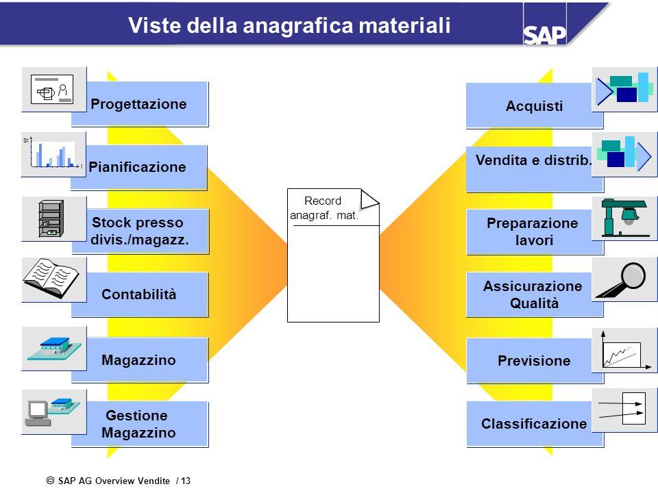 SAP AG Overview Vendite / 13 Viste della anagrafica materiali Record anagraf. mat. Pianificazione St t Acquisti Vendita e distrib. Preparazione lavori