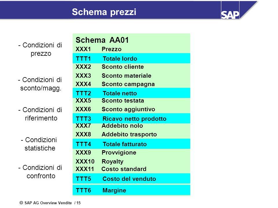 SAP AG Overview Vendite / 15 Schema prezzi Schema AA01 XXX1Prezzo lordo XXX2Sconto cliente XXX3Sconto materiale XXX4Sconto campagna XXX5 Sconto testat