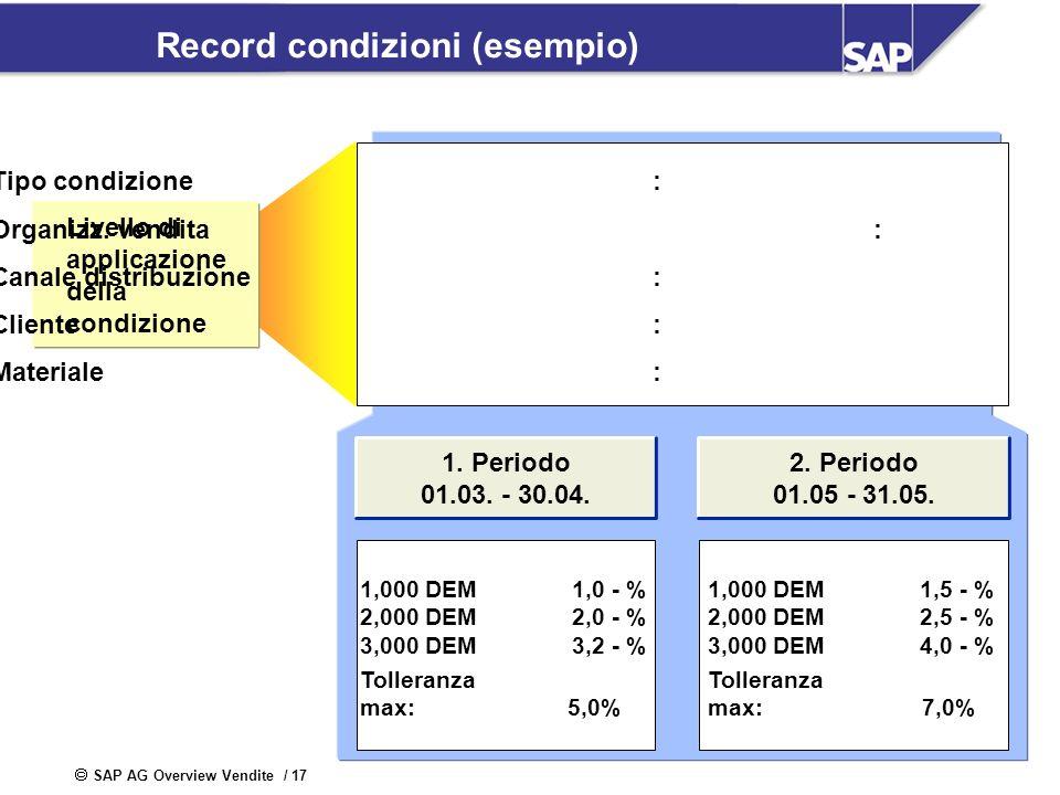SAP AG Overview Vendite / 17 Record condizioni (esempio) 1. Periodo 01.03. - 30.04. 1,000 DEM 1,0 - % 2,000 DEM 2,0 - % 3,000 DEM 3,2 - % Tolleranza m