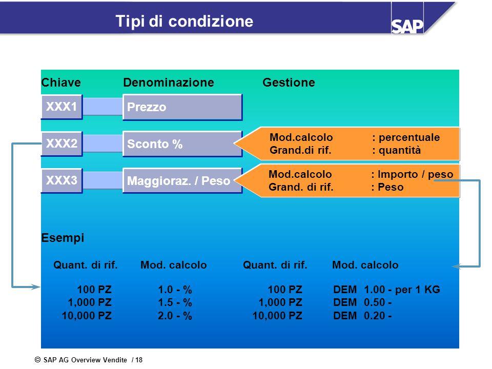 SAP AG Overview Vendite / 18 Tipi di condizione ChiaveDenominazioneGestione Quant. di rif. Mod. calcolo 100 PZ 1,000 PZ 10,000 PZ 1.0 - % 1.5 - % 2.0