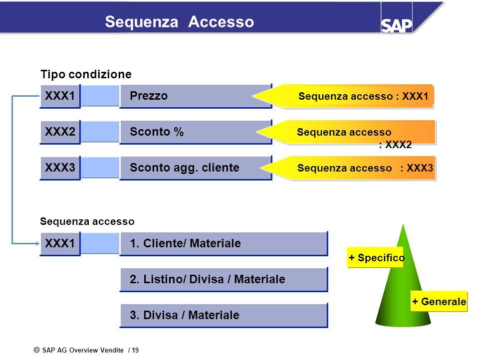 SAP AG Overview Vendite / 19 Sequenza Accesso + Specifico + Generale Tipo condizione Sequenza accesso Prezzo XXX1 Sconto % XXX2 Sconto agg. cliente XX