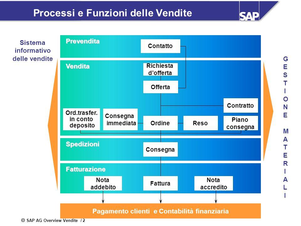 SAP AG Overview Vendite / 2 GESTIONE MATERIALIGESTIONE MATERIALI Processi e Funzioni delle Vendite Sistema informativo delle venditePrevendita Vendita