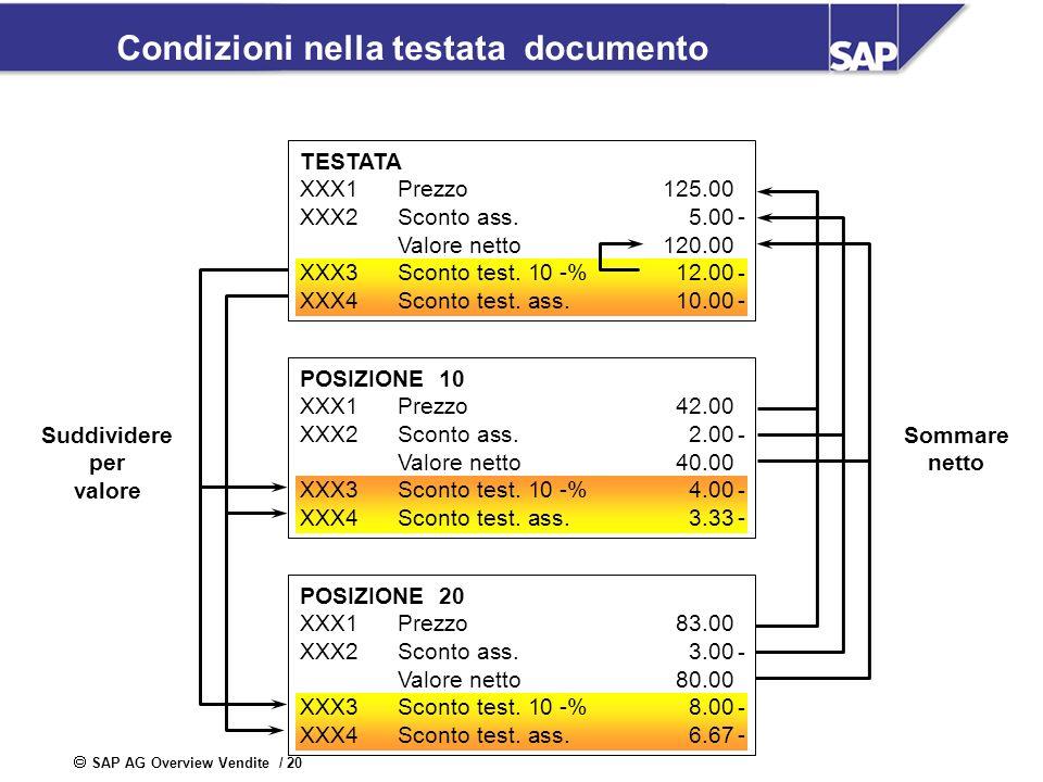 SAP AG Overview Vendite / 20 Condizioni nella testata documento Suddividere per valore POSIZIONE 10 XXX1Prezzo42.00 XXX2Sconto ass.2.00 Valore netto40
