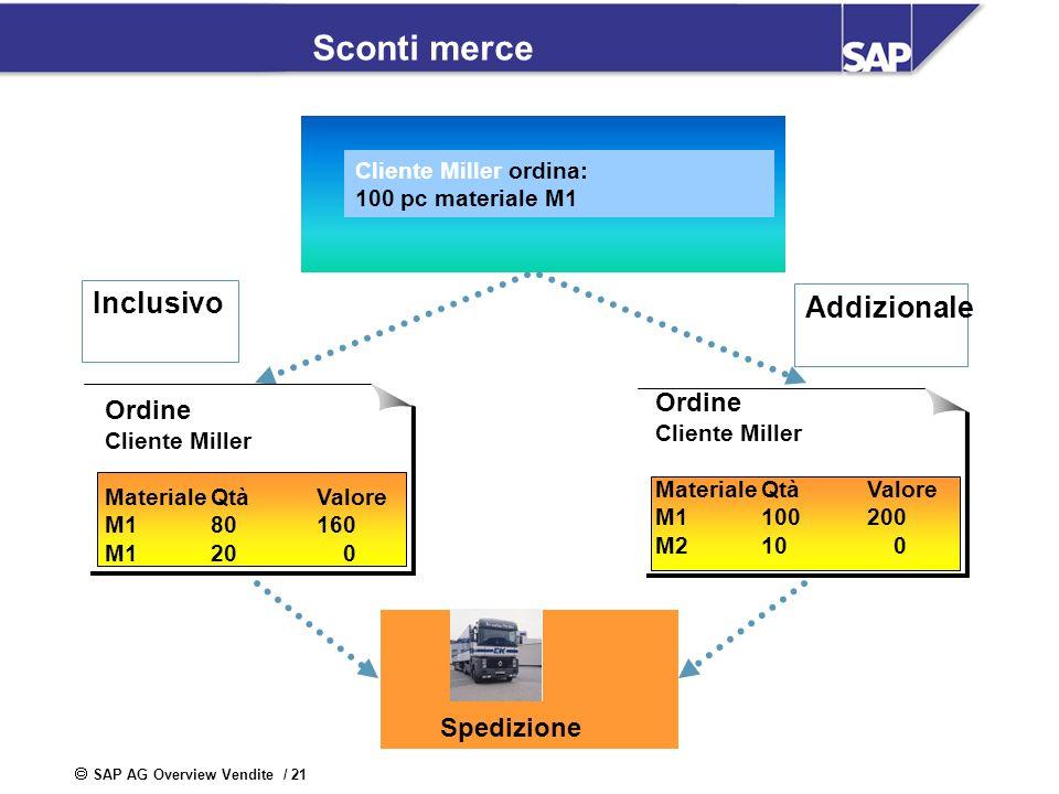 SAP AG Overview Vendite / 21 Sconti merce Cliente Miller ordina: 100 pc materiale M1 Inclusivo Addizionale Spedizione Ordine Cliente Miller MaterialeQ
