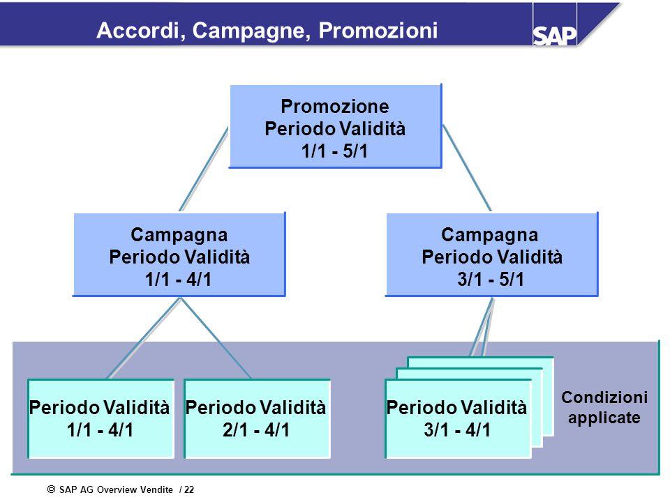 SAP AG Overview Vendite / 22 Accordi, Campagne, Promozioni Condizioni applicate Promozione Periodo Validità 1/1 - 5/1 Periodo Validità 2/1 - 4/1 Campa