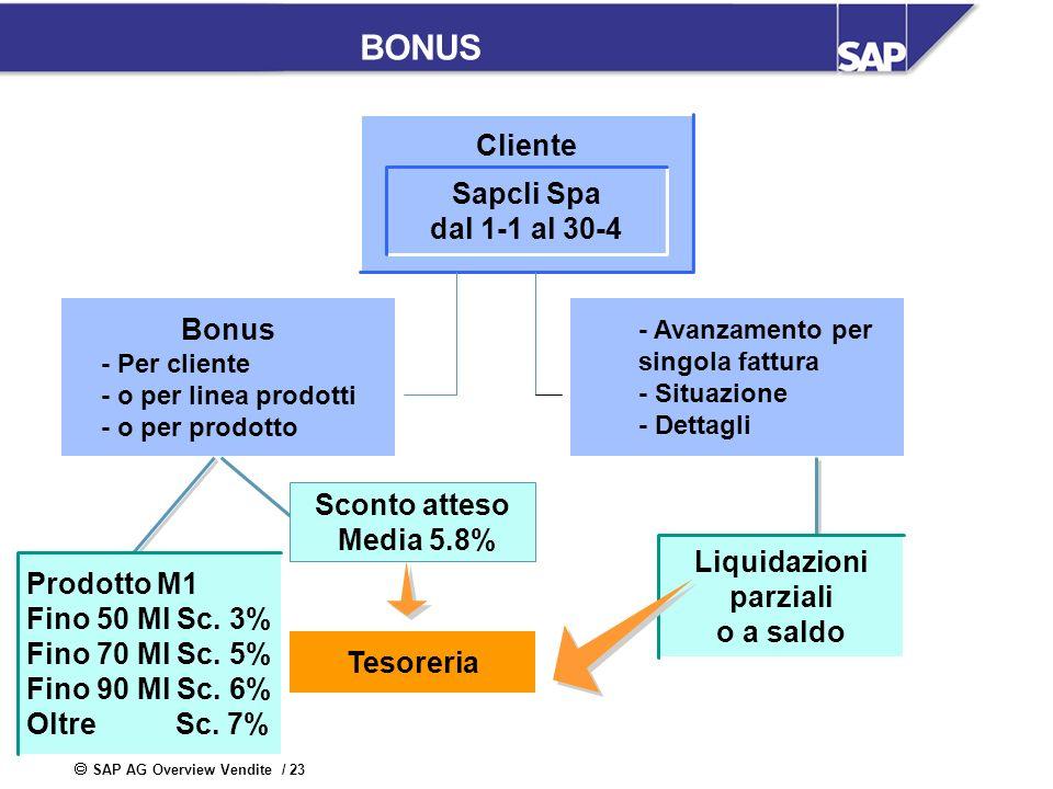 SAP AG Overview Vendite / 23 BONUS Prodotto M1 Fino 50 Ml Sc. 3% Fino 70 Ml Sc. 5% Fino 90 Ml Sc. 6% Oltre Sc. 7% Cliente Sapcli Spa dal 1-1 al 30-4 S