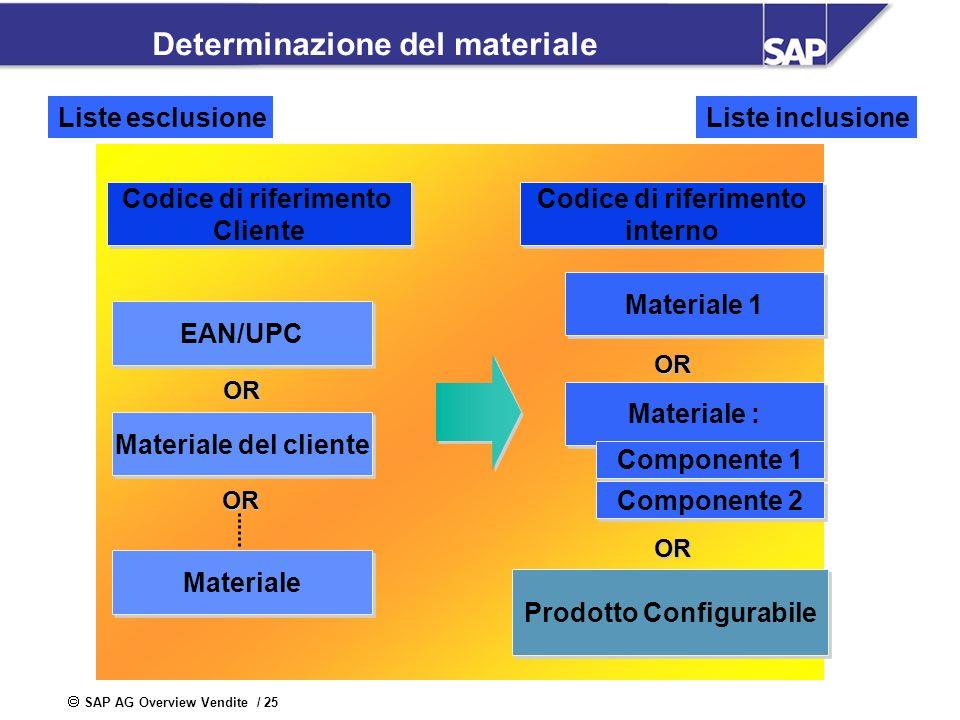 SAP AG Overview Vendite / 25 Determinazione del materiale Codice di riferimento Cliente Codice di riferimento Cliente EAN/UPC Materiale del cliente Ma