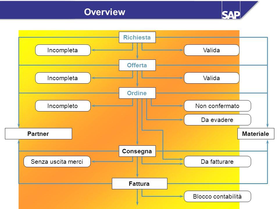 SAP AG Overview Vendite / 27 Overview PartnerMateriale Incompleta Valida Non confermato Da evadere Da fatturare Blocco contabilità Senza uscita merci