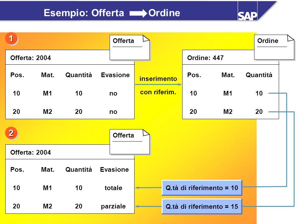 SAP AG Overview Vendite / 28 Esempio: Offerta Ordine Offerta: 2004 Pos.Mat.Quantità Evasione 10M110no 20M220no Offerta Offerta: 2004 Pos.Mat.Quantità