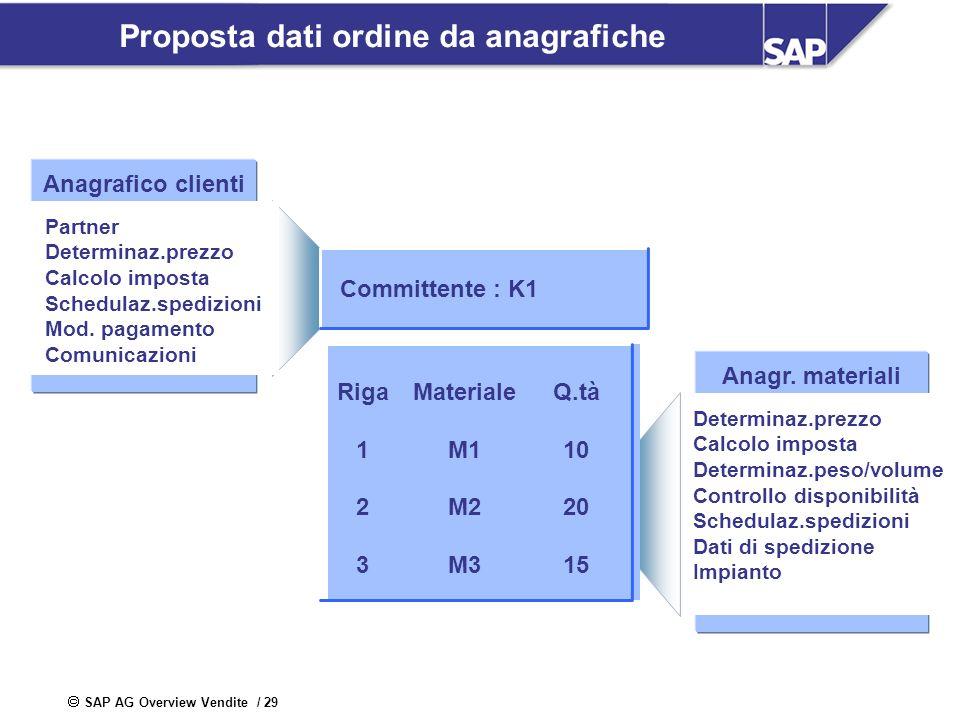 SAP AG Overview Vendite / 29 Proposta dati ordine da anagrafiche Anagrafico clienti Partner Determinaz.prezzo Calcolo imposta Schedulaz.spedizioni Mod