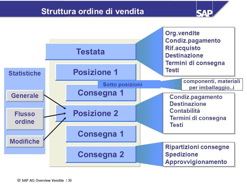 SAP AG Overview Vendite / 30 Struttura ordine di vendita Posizione 1 Consegna 1 Org.vendite Condiz.pagamento Rif.acquisto Destinazione Termini di cons