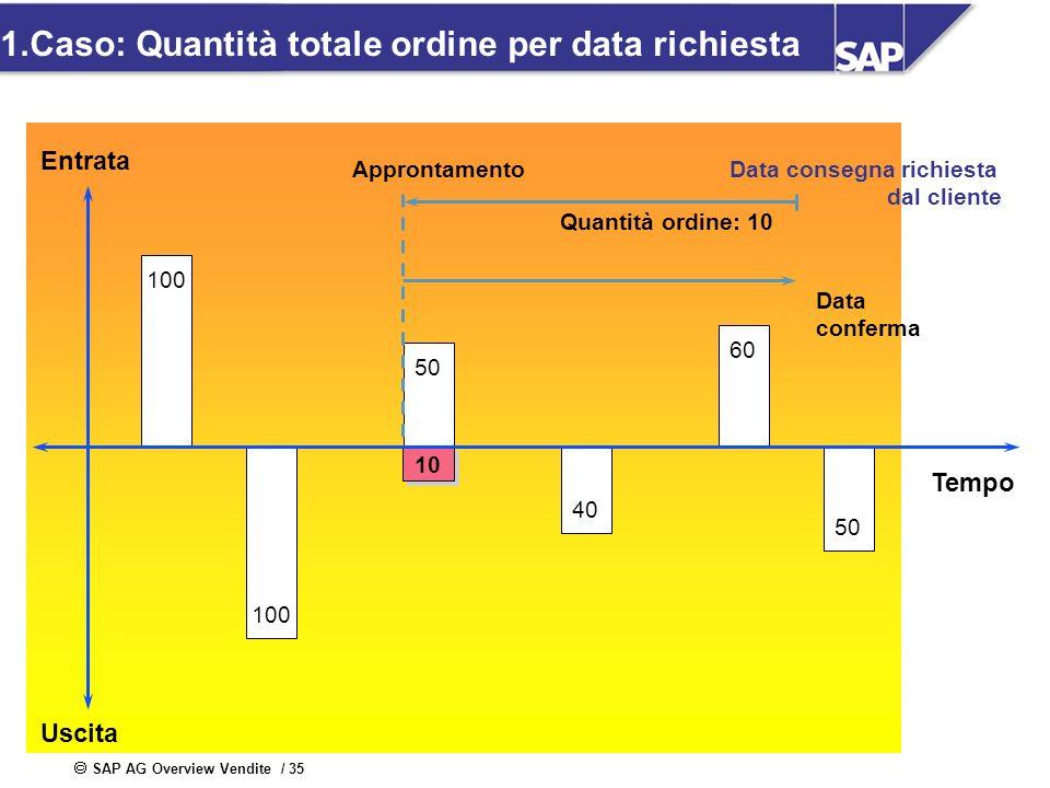 SAP AG Overview Vendite / 35 1.Caso: Quantità totale ordine per data richiesta Entrata Uscita Tempo 100 60 50 40 10 100 50 Quantità ordine: 10 Appront
