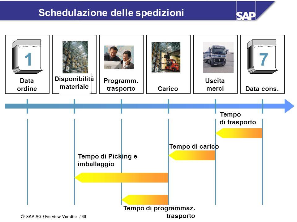 SAP AG Overview Vendite / 40 Schedulazione delle spedizioni Data ordine 1 Disponibilità materiale Programm. trasportoCarico Uscita merciData cons. 7 T