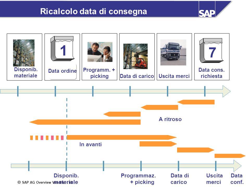 SAP AG Overview Vendite / 41 Ricalcolo data di consegna 1 Data ordine Programm. + pickingUscita merci Data cons. richiesta 7 Data di carico Disponib.