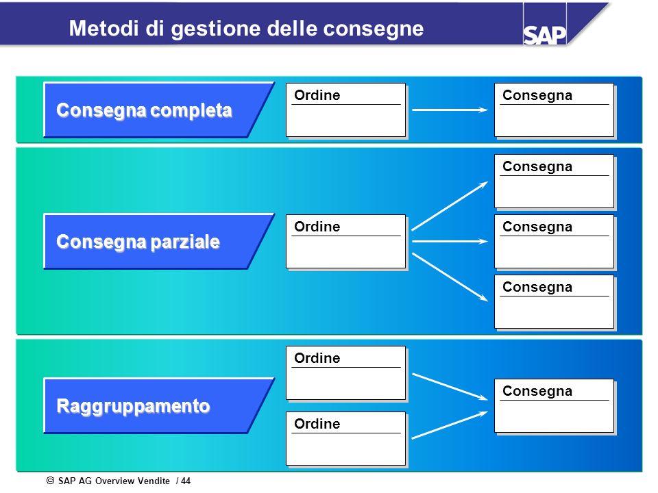 SAP AG Overview Vendite / 44 Metodi di gestione delle consegne Consegna completa Consegna parziale Raggruppamento Ordine Consegna