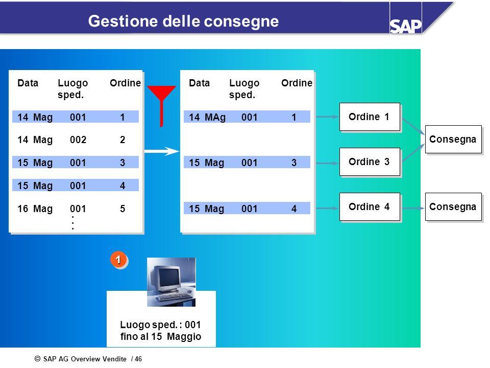 SAP AG Overview Vendite / 46 Gestione delle consegne Ordine 1 Consegna Ordine 3 Ordine 4 Consegna Luogo sped. : 001 fino al 15 Maggio 11 14 Mag 14 Mag