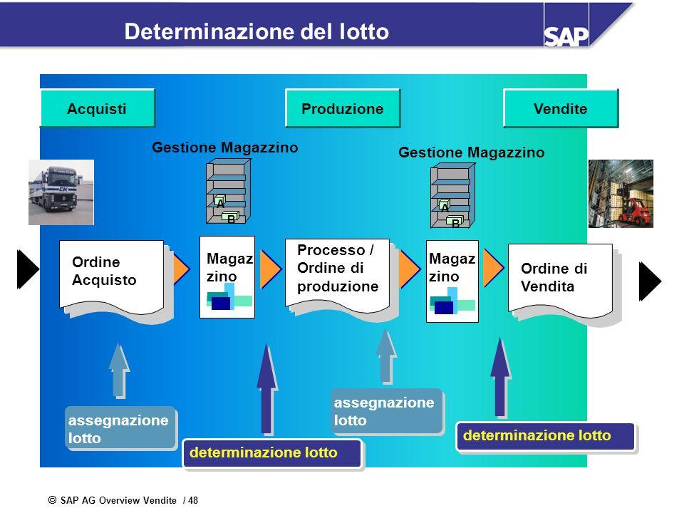 SAP AG Overview Vendite / 48 ProduzioneVenditeAcquisti Determinazione del lotto Magaz zino Processo / Ordine di produzione Magaz zino Ordine di Vendit