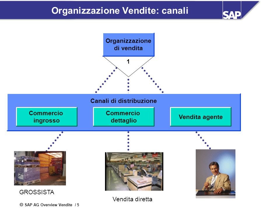 SAP AG Overview Vendite / 5 Organizzazione Vendite: canali 1 Organizzazione di vendita Canali di distribuzione Commercio ingrosso Commercio dettaglio