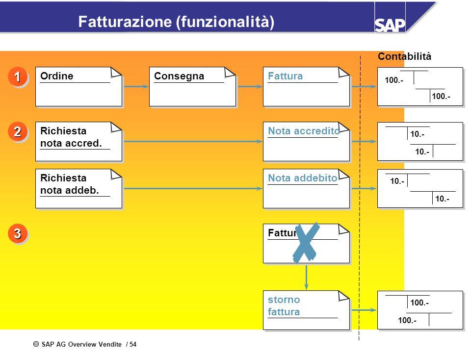 SAP AG Overview Vendite / 54 Fatturazione (funzionalità) Contabilità Fattura 100.- 33 10.- 22 100.- 11 OrdineConsegnaFattura Richiesta nota accred. Ri