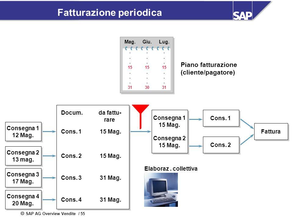 SAP AG Overview Vendite / 55 Fatturazione periodica Fattura Docum.da fattu- rare Cons. 1 Cons. 2 Cons. 3 Cons. 4 15 Mag. 31 Mag. Consegna 1 12 Mag. Co