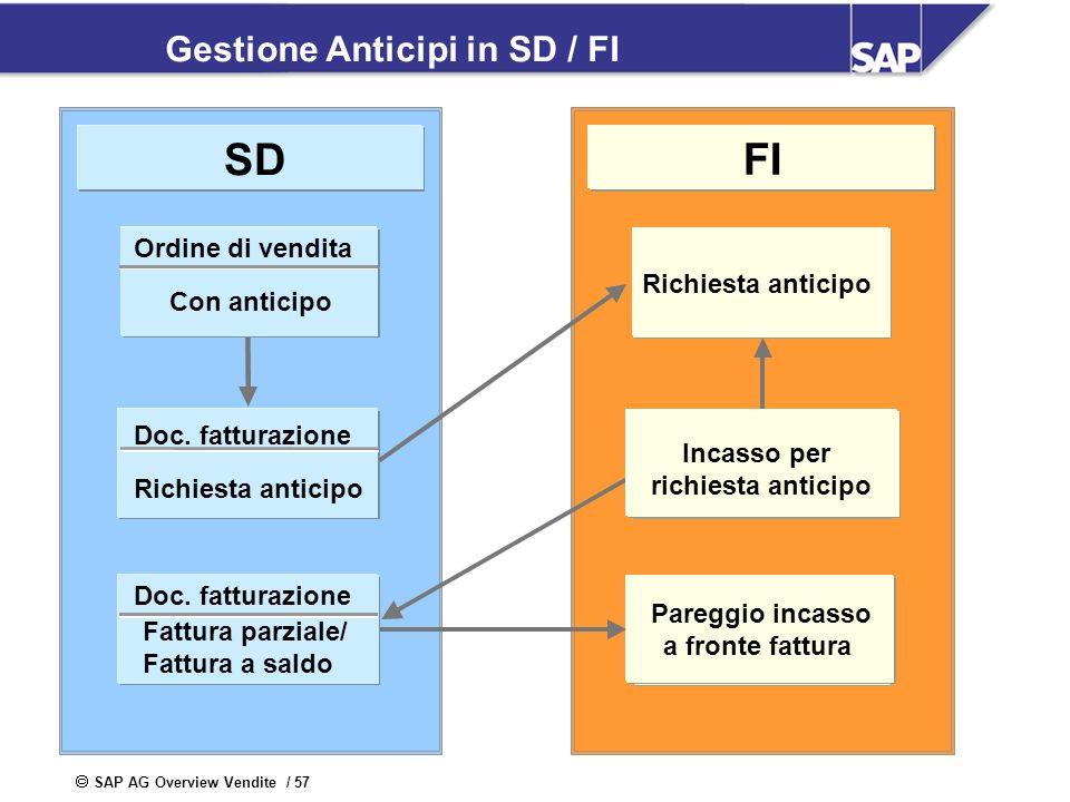 SAP AG Overview Vendite / 57 R Gestione Anticipi in SD / FI Doc. fatturazione Richiesta anticipo Pareggio incasso a fronte fattura Richiesta anticipo