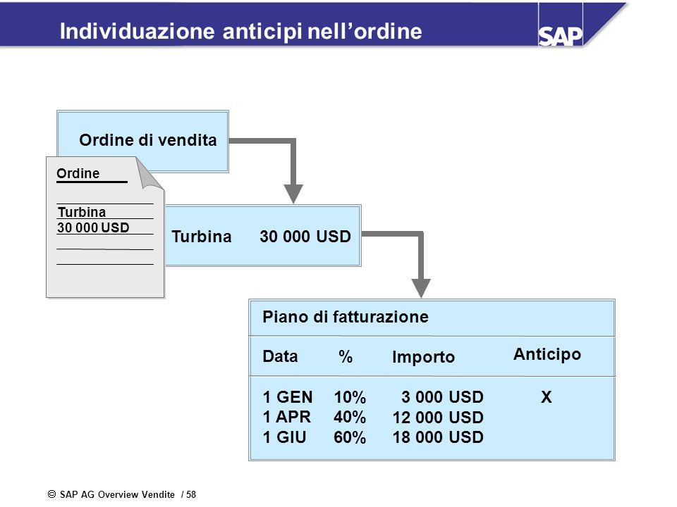 SAP AG Overview Vendite / 58 R Ordine di vendita Turbina Piano di fatturazione Data 1 GEN 1 APR 1 GIU Ordine Turbina 30 000 USD Anticipo X % 10% 40% 6