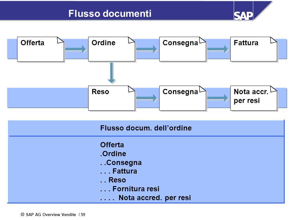 SAP AG Overview Vendite / 59 Flusso documenti Reso OrdineConsegnaFattura ConsegnaNota accr. per resi Offerta Flusso docum. dellordine Offerta.Ordine..