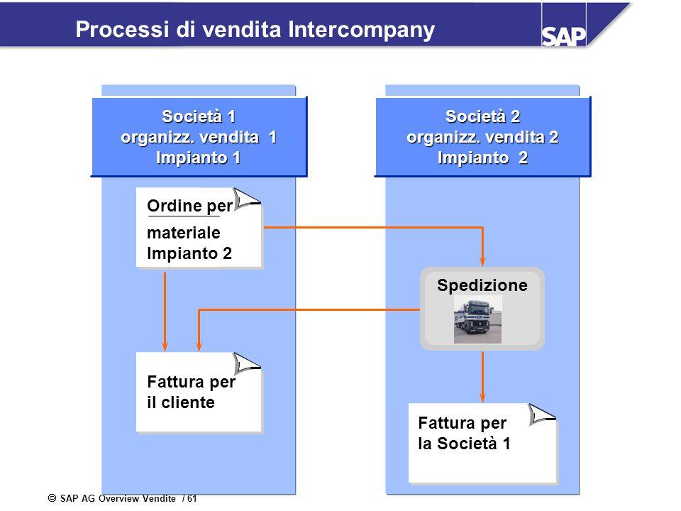 SAP AG Overview Vendite / 61 Processi di vendita Intercompany Società 1 organizz. vendita 1 Impianto 1 Società 2 organizz. vendita 2 Impianto 2 Fattur