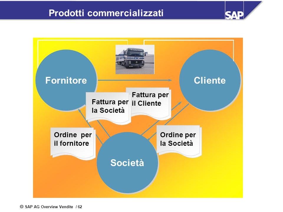 SAP AG Overview Vendite / 62 Prodotti commercializzati Cliente Fornitore Società Ordine per il fornitore Fattura per la Società Fattura per il Cliente