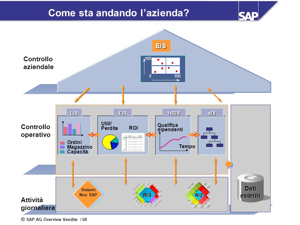 SAP AG Overview Vendite / 68 Come sta andando lazienda? Controllo aziendale Controllo operativo EISEIS 100 0 Dati esterni Attività giornaliera FISFIS