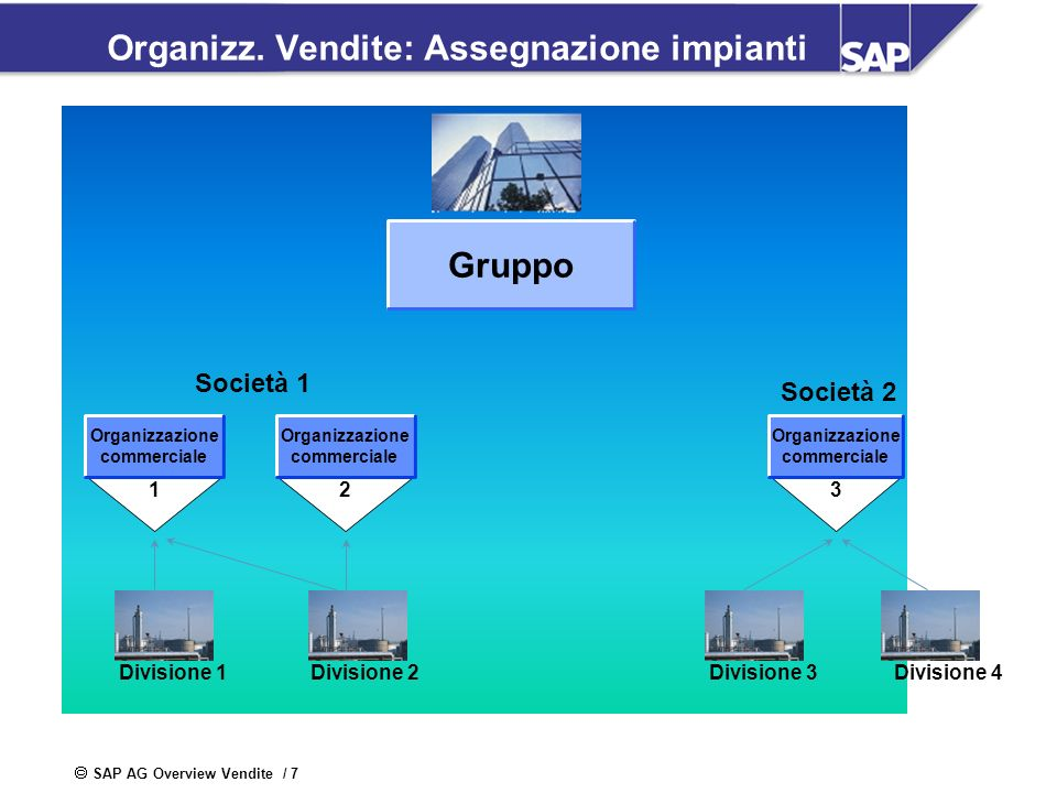 SAP AG Overview Vendite / 7 Organizz. Vendite: Assegnazione impianti Gruppo Società 1 Società 2 1 Organizzazione commerciale 2 Organizzazione commerci