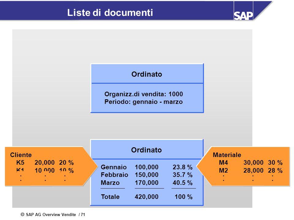 SAP AG Overview Vendite / 71 Liste di documenti Ordinato Gennaio100,00023.8 % Febbraio150,00035.7 % Marzo170,00040.5 % Totale420,000100 % Materiale M4
