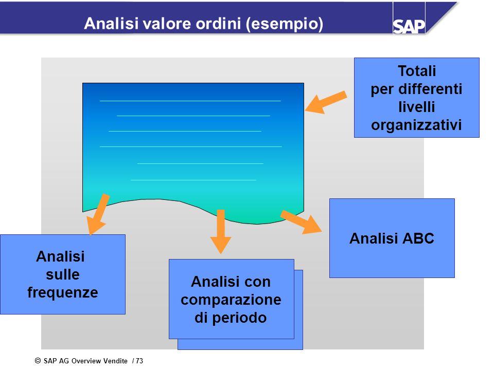 SAP AG Overview Vendite / 73 Analisi valore ordini (esempio) Totali per differenti livelli organizzativi Analisi ABC Analisi con comparazione di perio