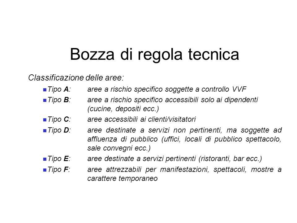 Bozza di regola tecnica Classificazione delle aree: Tipo A:aree a rischio specifico soggette a controllo VVF Tipo B:aree a rischio specifico accessibi