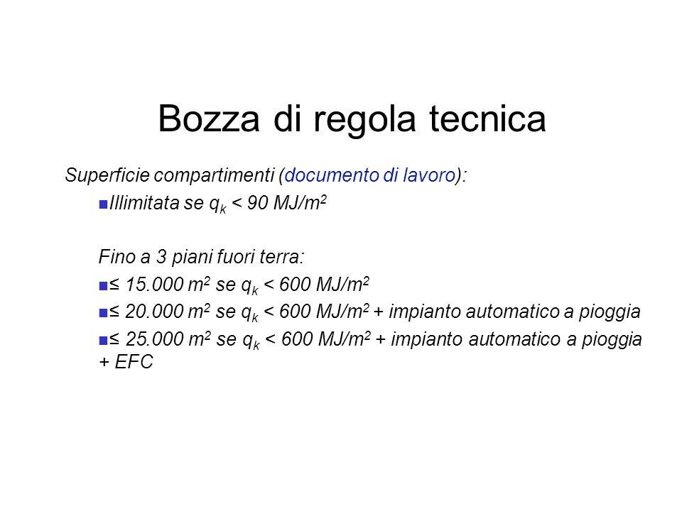 Bozza di regola tecnica Superficie compartimenti (documento di lavoro): Illimitata se q k < 90 MJ/m 2 Fino a 3 piani fuori terra: 15.000 m 2 se q k <