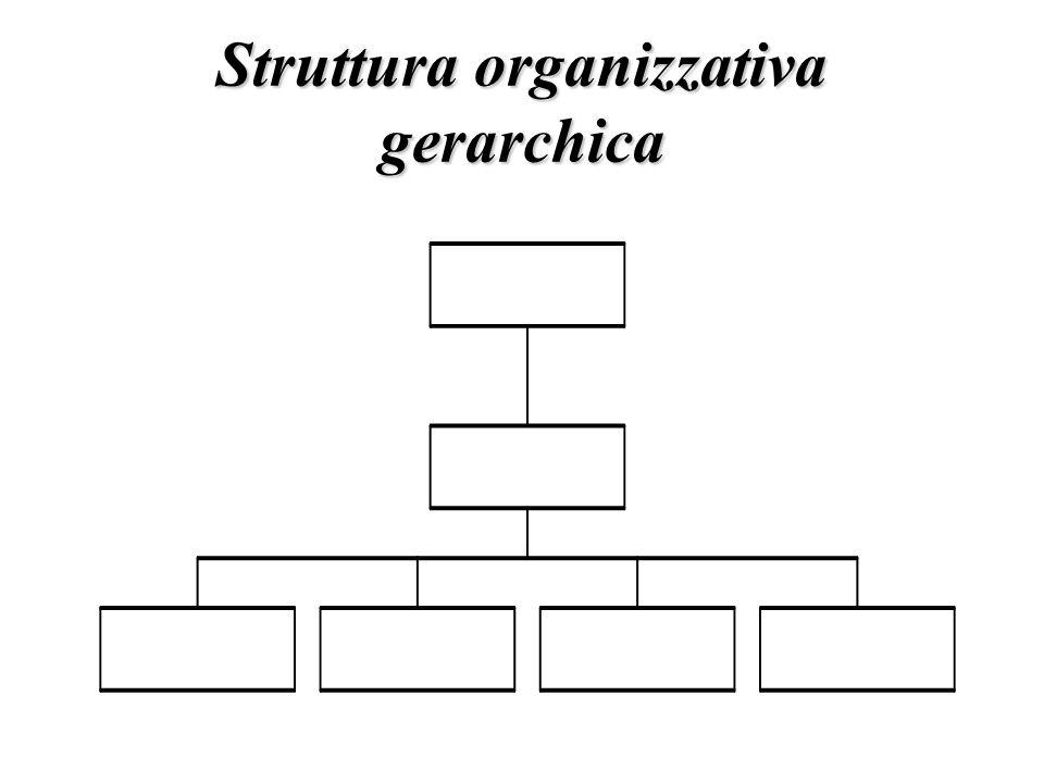 Struttura organizzativa gerarchica