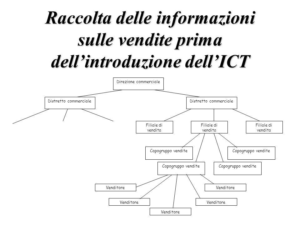 Raccolta delle informazioni sulle vendite prima dellintroduzione dellICT Direzione commerciale Distretto commerciale Filiale di vendita Capogruppo ven