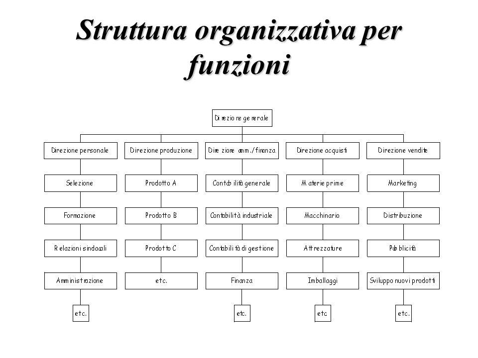 Struttura organizzativa per funzioni