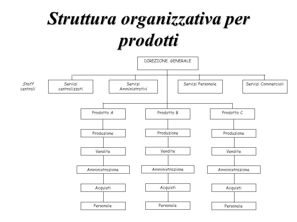 Struttura organizzativa per prodotti DIREZIONE GENERALE Prodotto B Prodotto AProdotto C Servizi Amministrativi Servizi PersonaleServizi CommercialiSer