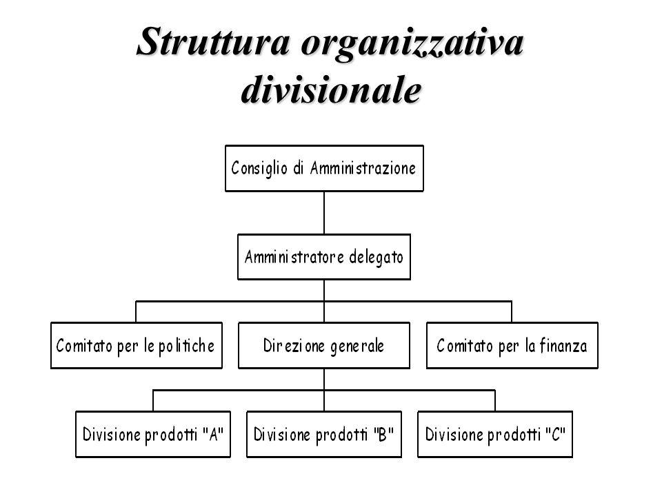 Struttura organizzativa divisionale
