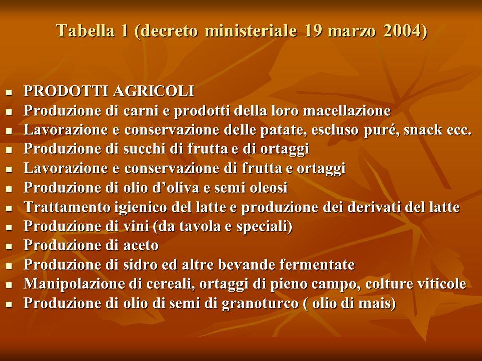 Tabella 1 (decreto ministeriale 19 marzo 2004) PRODOTTI AGRICOLI PRODOTTI AGRICOLI Produzione di carni e prodotti della loro macellazione Produzione d