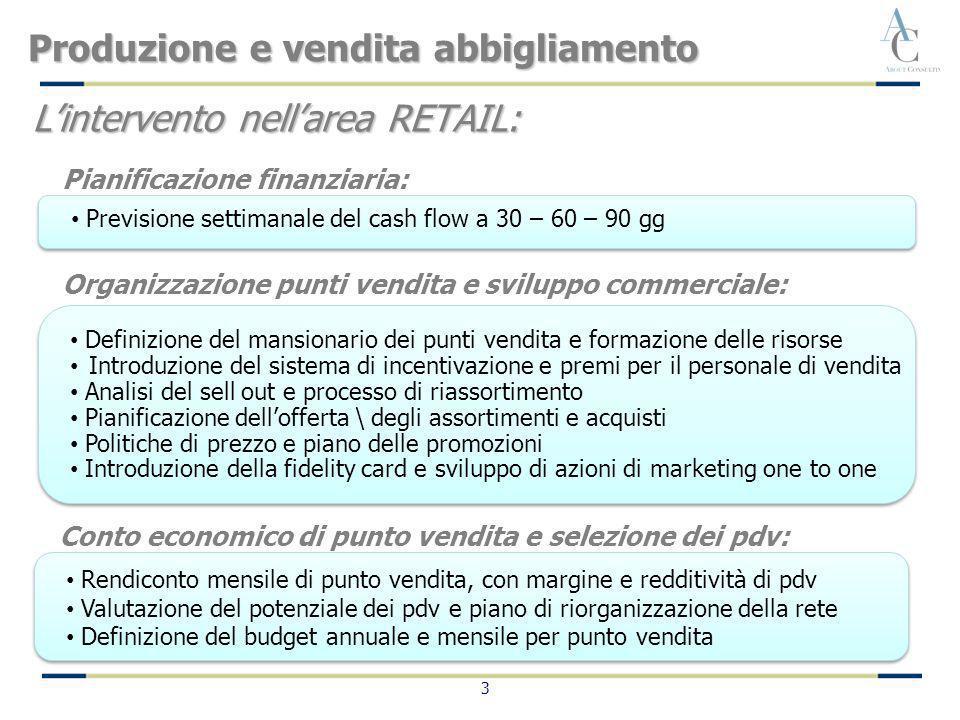 3 Lintervento nellarea RETAIL: Conto economico di punto vendita e selezione dei pdv: Rendiconto mensile di punto vendita, con margine e redditività di