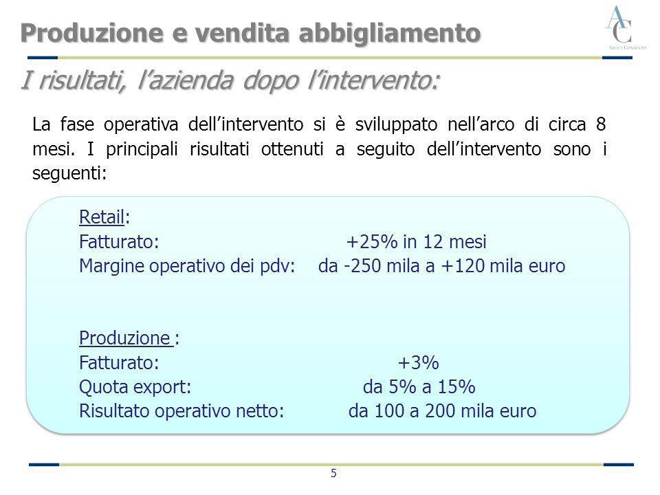 5 Retail: Fatturato: +25% in 12 mesi Margine operativo dei pdv: da -250 mila a +120 mila euro Produzione : Fatturato: +3% Quota export: da 5% a 15% Ri