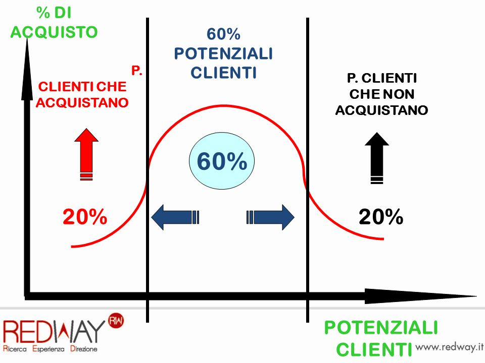 P.CLIENTI CHE ACQUISTANO 60% POTENZIALI CLIENTI P.