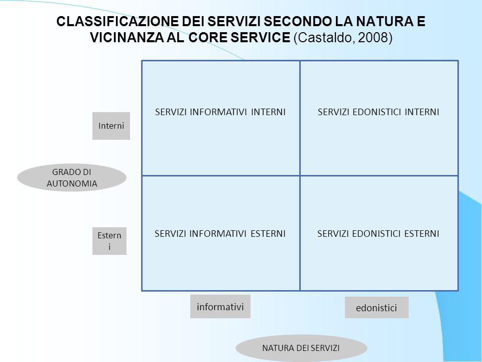 CLASSIFICAZIONE DEI SERVIZI SECONDO LA NATURA E VICINANZA AL CORE SERVICE (Castaldo, 2008) SERVIZI INFORMATIVI INTERNISERVIZI EDONISTICI INTERNI SERVI
