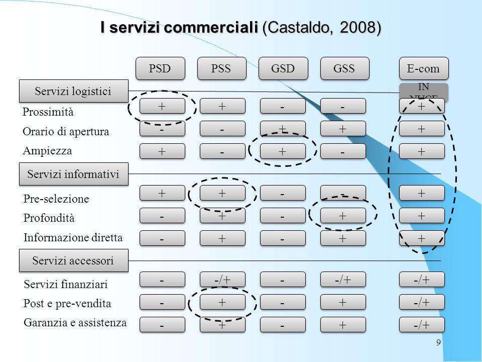 9 I servizi commerciali (Castaldo, 2008) Prossimità Orario di apertura Ampiezza Pre-selezione Profondità Informazione diretta Servizi finanziari Post e pre-vendita Garanzia e assistenza PSD PSS GSD GSS E-com Servizi logistici IN NUCE Servizi informativi + + - - + + + + - - - - - - + + + + - - + + - - + + + + + + + + - - - - + + + + + + - - - - - - - - + + + + + + + + + + Servizi accessori - - - - - - -/+ + + + + - - - - - - + + + +
