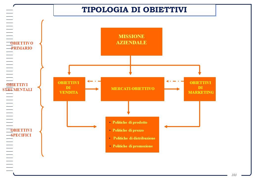 102 DEFINIZIONE DI OBIETTIVO STRATEGICO È uno strumento manageriale, utilizzato come parametro per le decisioni riguardanti i cambiamenti, le eliminaz