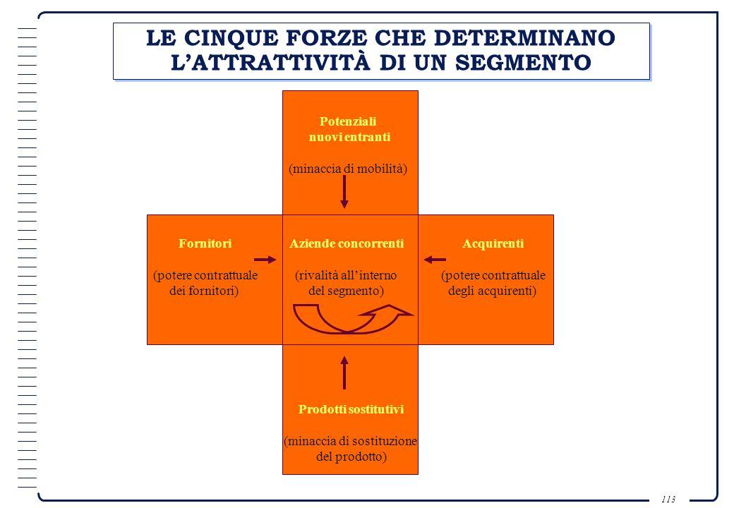 112 TRE FATTORI PER LA VALUTAZIONE DEI SEGMENTI MERCATO Dimensione e tasso di sviluppo del segmento; Attrattività della struttura del segmento; Gli ob