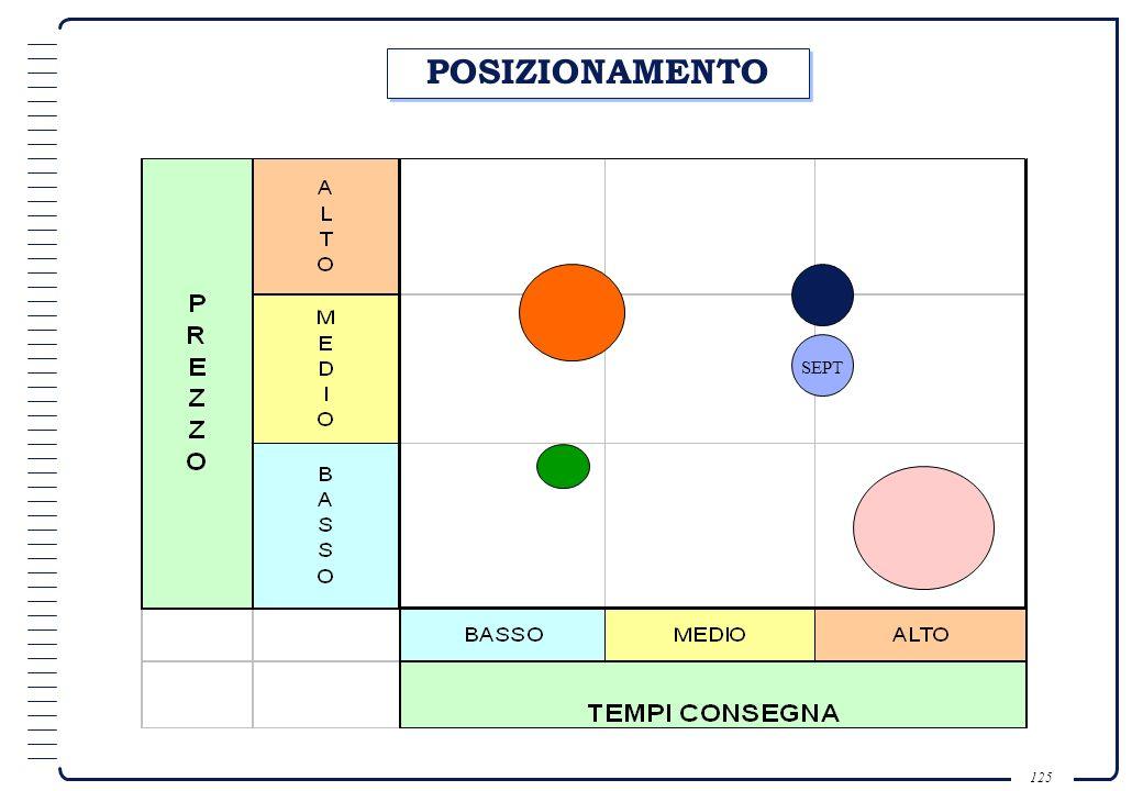 124 BISOGNA TENER CONTO DEI SEGUENTI TRE FATTORI: Le potenzialità intrinseche del prodotto; I bisogni e le esigenze del mercato obiettivo; La concorre